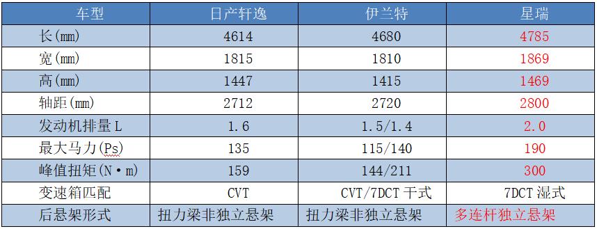 15萬元預算,中日韓轎車如何選?