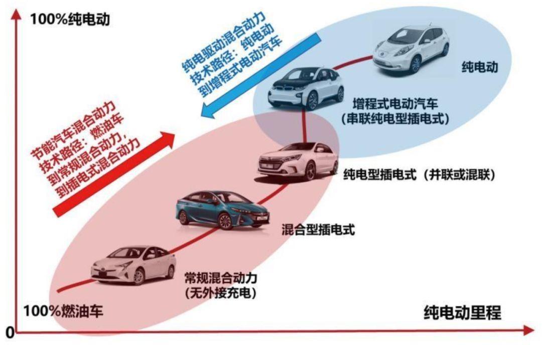 物以稀为贵的增程式电动汽车,为何可选车型甚少?