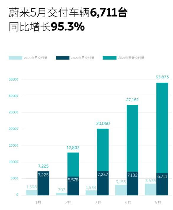 国产新势力品牌5月销量一览,小鹏创纪录,蔚来连续2个月交付量下跌