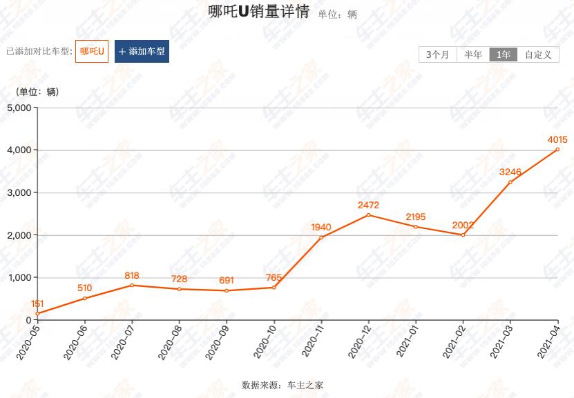 重庆桥隧限行,同价电车必抢油车份额,10-15万元买SUV您要电车还是油车?