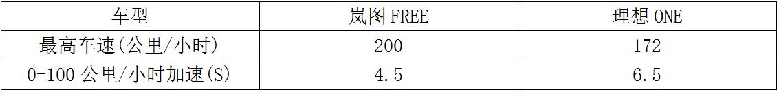 33万元买增程纯电汽车,岚图FREE和理想ONE您选谁?