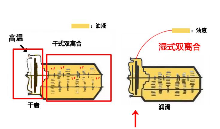 老生常谈DCT:都知道干巴巴的不好,为什么干式双离合还在大规模使用?