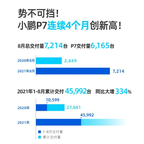 """""""理、小、蔚""""国内三大新势力8月销量,理想破9千,蔚来下滑严重"""