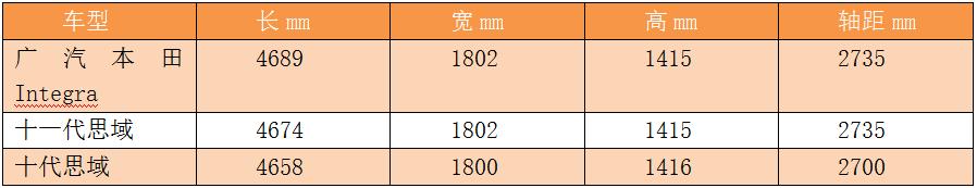以Integra之名,广汽本田也要分十一代思域的汤,比思域还帅一丢丢?
