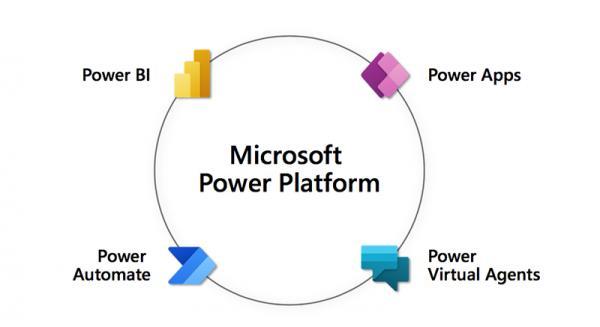 Power Platform解锁微软云矩阵智能反馈链