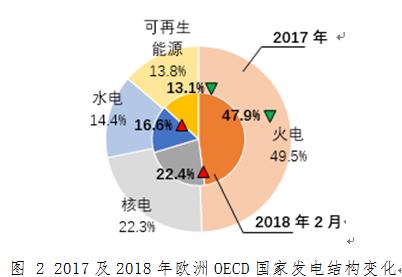 【能源观察】2018年2月欧洲OECD国家电力生产增速加快,水电同比增长明显