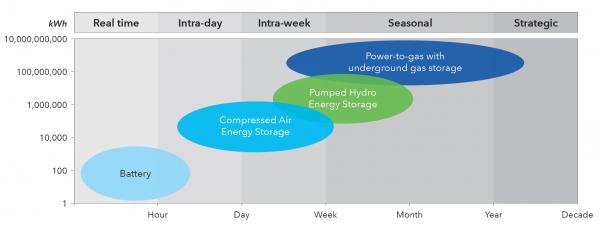 【能源眼?可再生】欧洲电转气示范项目的经验