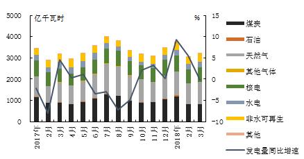 【能源眼?电力】美国:煤电走弱,燃气发电量持续增长
