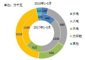 【能源眼?电力】2018年1-5月全国分技术类型新增装机情况及各省比较