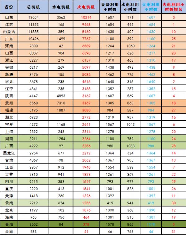 【能源眼?火电】2018年1-5月火电装机及利用小时数排名情况及比较
