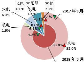 【能源眼?电力】日本火电占比持续提高
