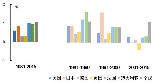 【能源眼?电力】全球电力经济发展状况之电力与经济相关关系篇:典型发达国家电力消费弹性系数