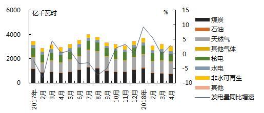 【能源眼?电力】煤退气进,美国天然气发电量持续增长