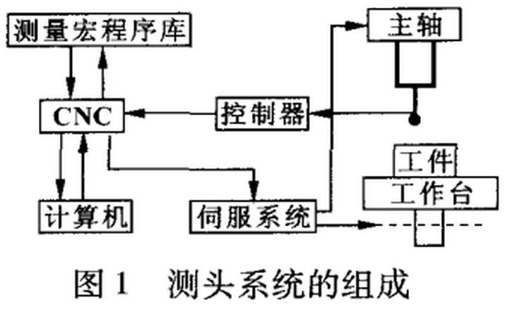 机床在机测量系统结构及工作原理