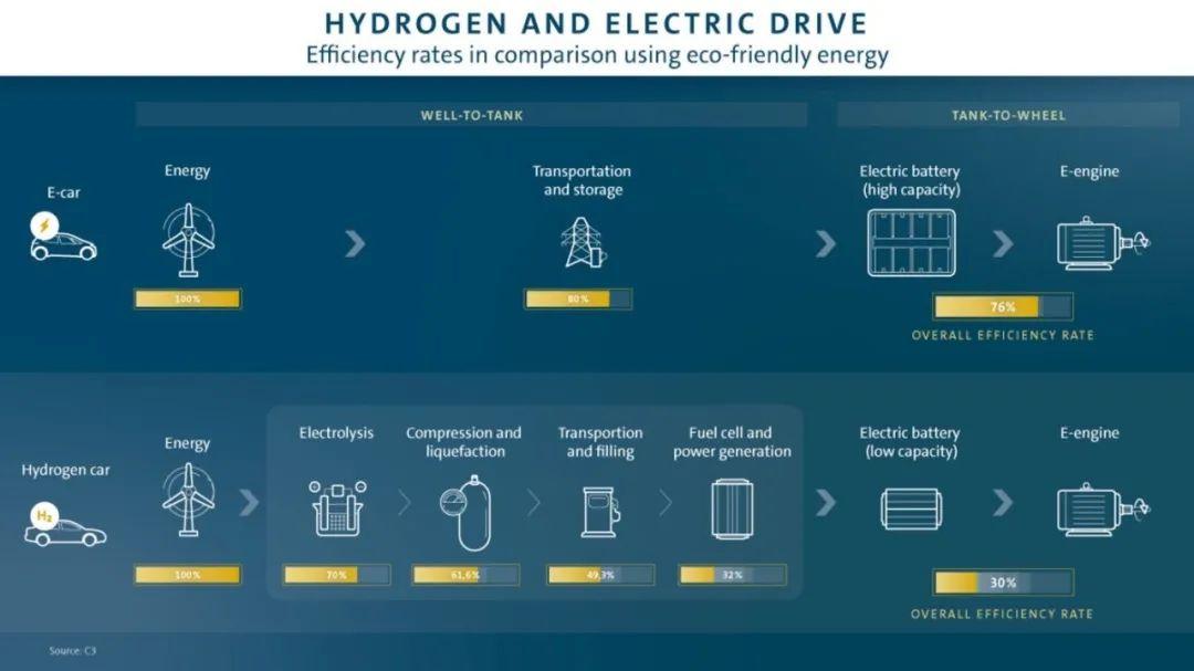 大众与特斯拉联袂怼氢动力车:谁在胡说八道?-特斯拉新闻