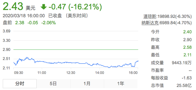 去年亏损113亿元,李斌希望蔚来今年二季度毛利率转正