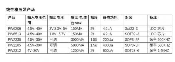 高效率的同步降压DC-DC变换器,24V转3.3V芯片