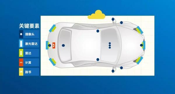 传感器让无人驾驶成为可能,但普及之路任重道远