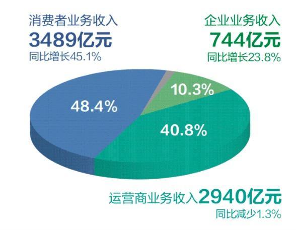 营收7200亿!华为利润不及苹果零头,啥时能追上苹果?