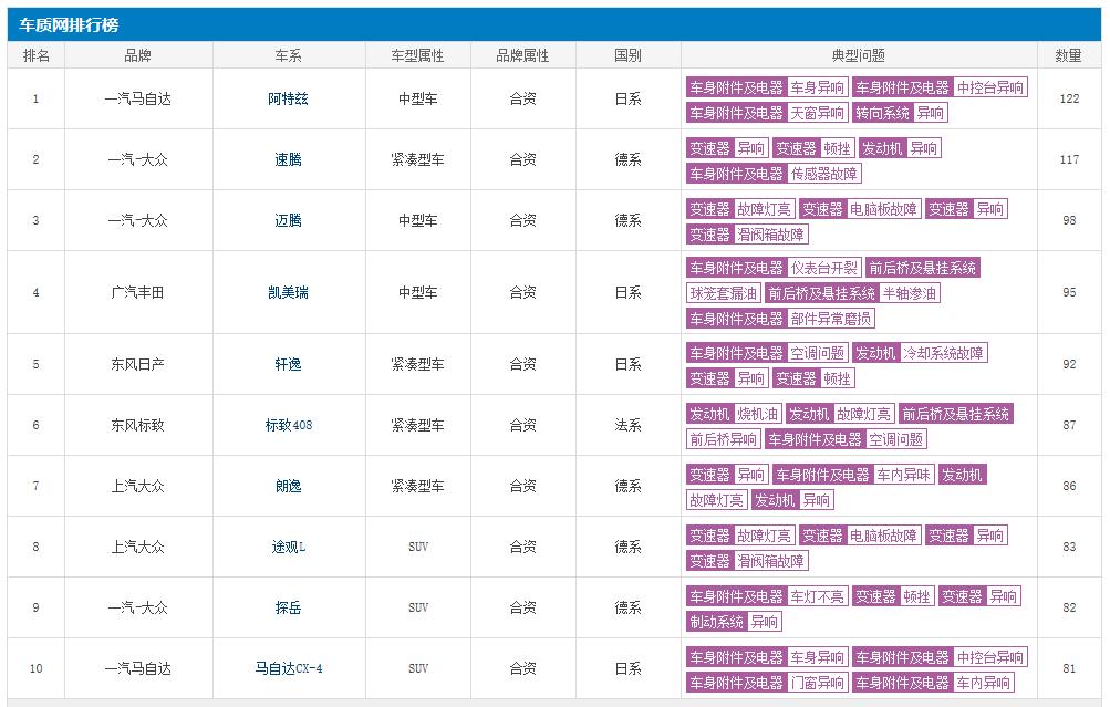 """10月份投诉排行榜:前十均是合资品牌,大众占""""半壁江山"""""""