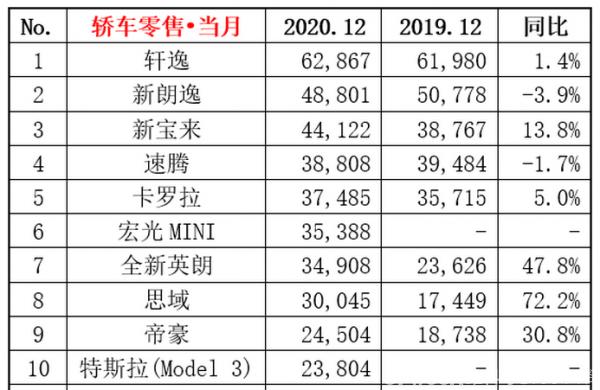 12月轿车销量排行榜前十:大众三款车型登榜,宏光MINI EV成黑马