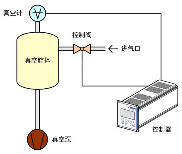 真空度(压力)控制:上游模式和下游模式的特点以及新技术