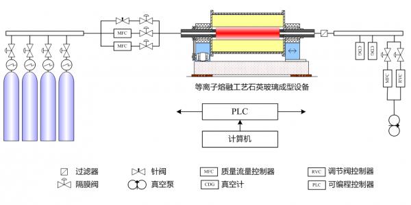 高純度熔融石英圓筒等離子熔融工藝研究-真空度(壓力)控制系統