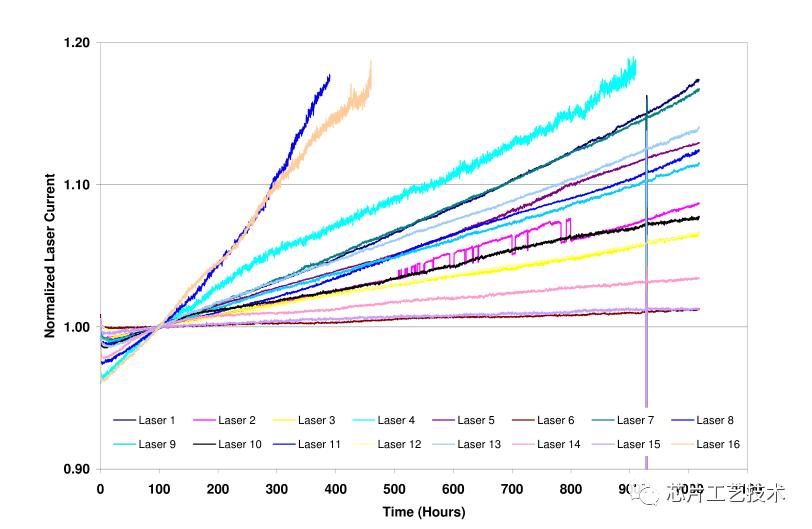 技术分析:激光器的老化测试(图1)