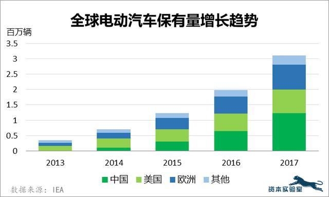 电动汽车历经100年强势回归,而这一次的中心在中国