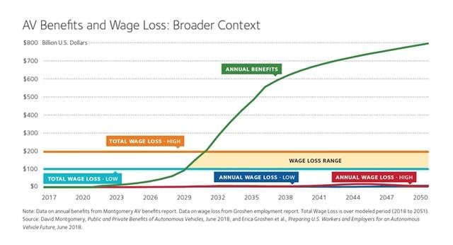 美国智库报告:自动驾驶对社会、经济与劳动力的影响