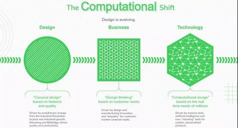 """未来的设计:我们正在进入""""计算设计""""时代"""