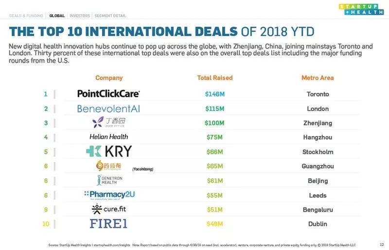 上半年全球数字医疗投资继续增长,中国市场表现抢眼