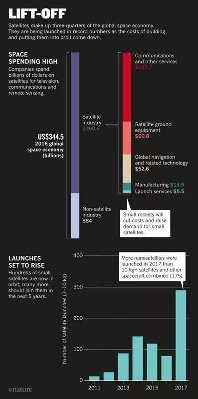 崛起的空间科技:小型卫星正在受到热捧