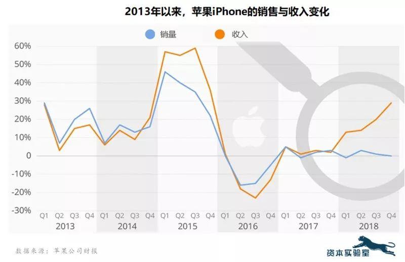 近期苹果、Facebook等科技巨头股价缘何不断下跌?