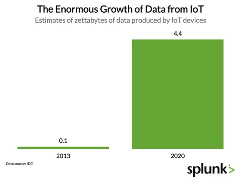 从消费端到企业端,从设备到数据:物联网市场的爆发式增长