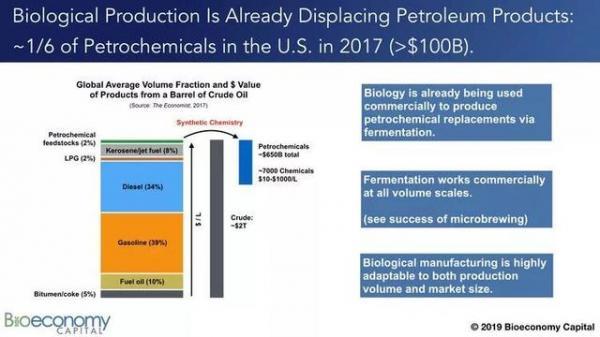 产业大变局:石油的终结与生物经济的崛起