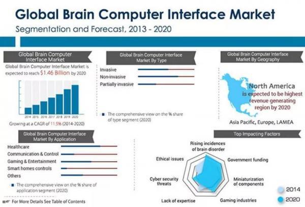 """人工智能+脑机接口:让我们距离""""增强人类""""越来越近"""