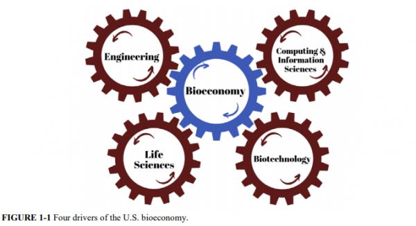 應對未來競爭與風險,美國發布《保護生物經濟》報告