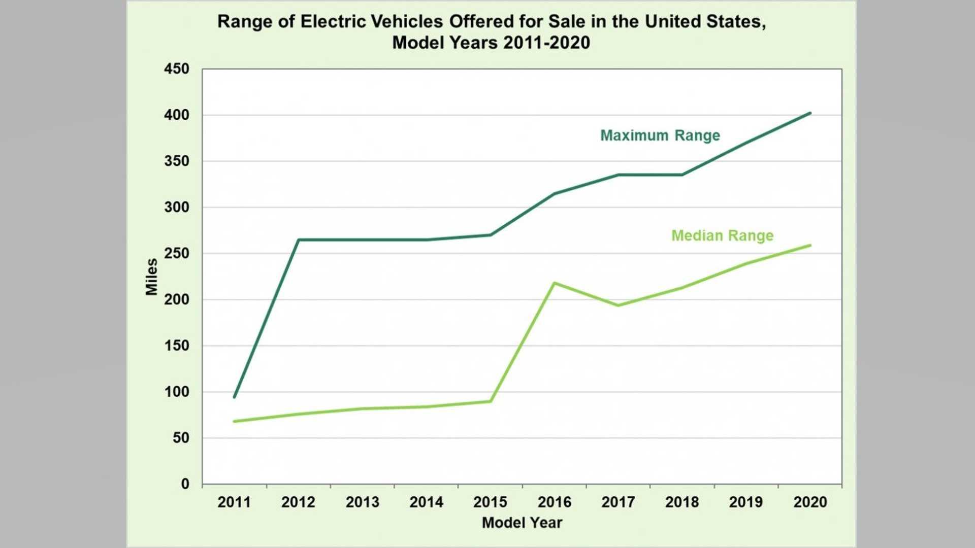 2020年美国电动汽车平均续航里程超250英里,特斯拉拔得头筹