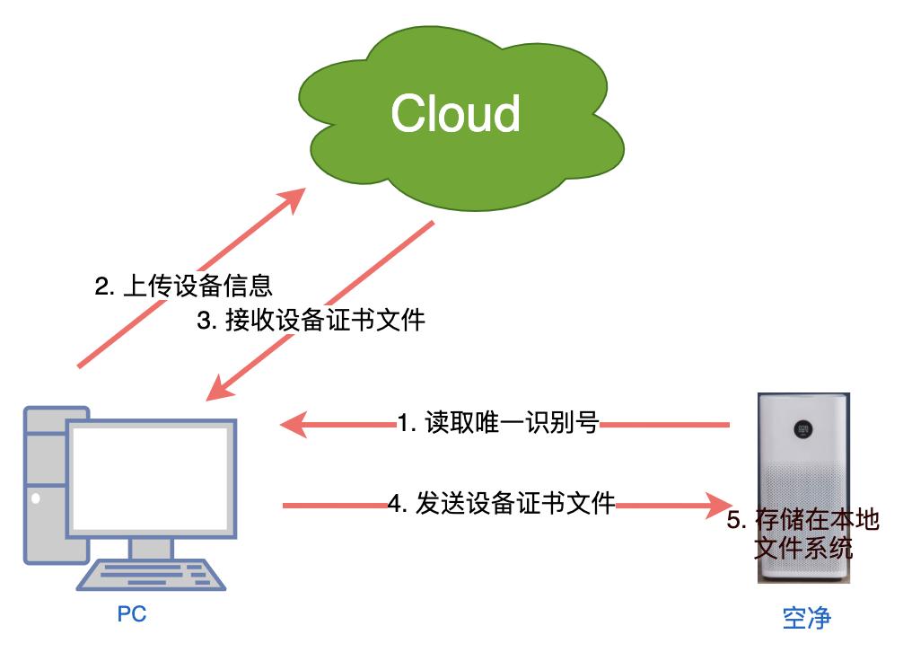 物聯網網絡云平臺加密、證書的那些事(圖2)