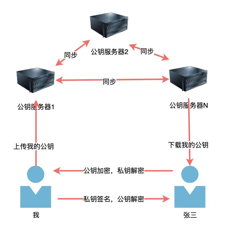 物聯網網絡云平臺加密、證書的那些事(圖16)