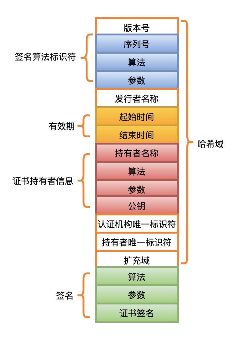 物聯網網絡云平臺加密、證書的那些事(圖15)
