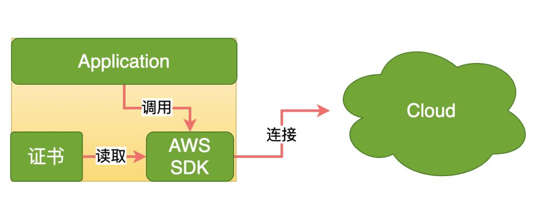 物聯網網絡云平臺加密、證書的那些事(圖1)