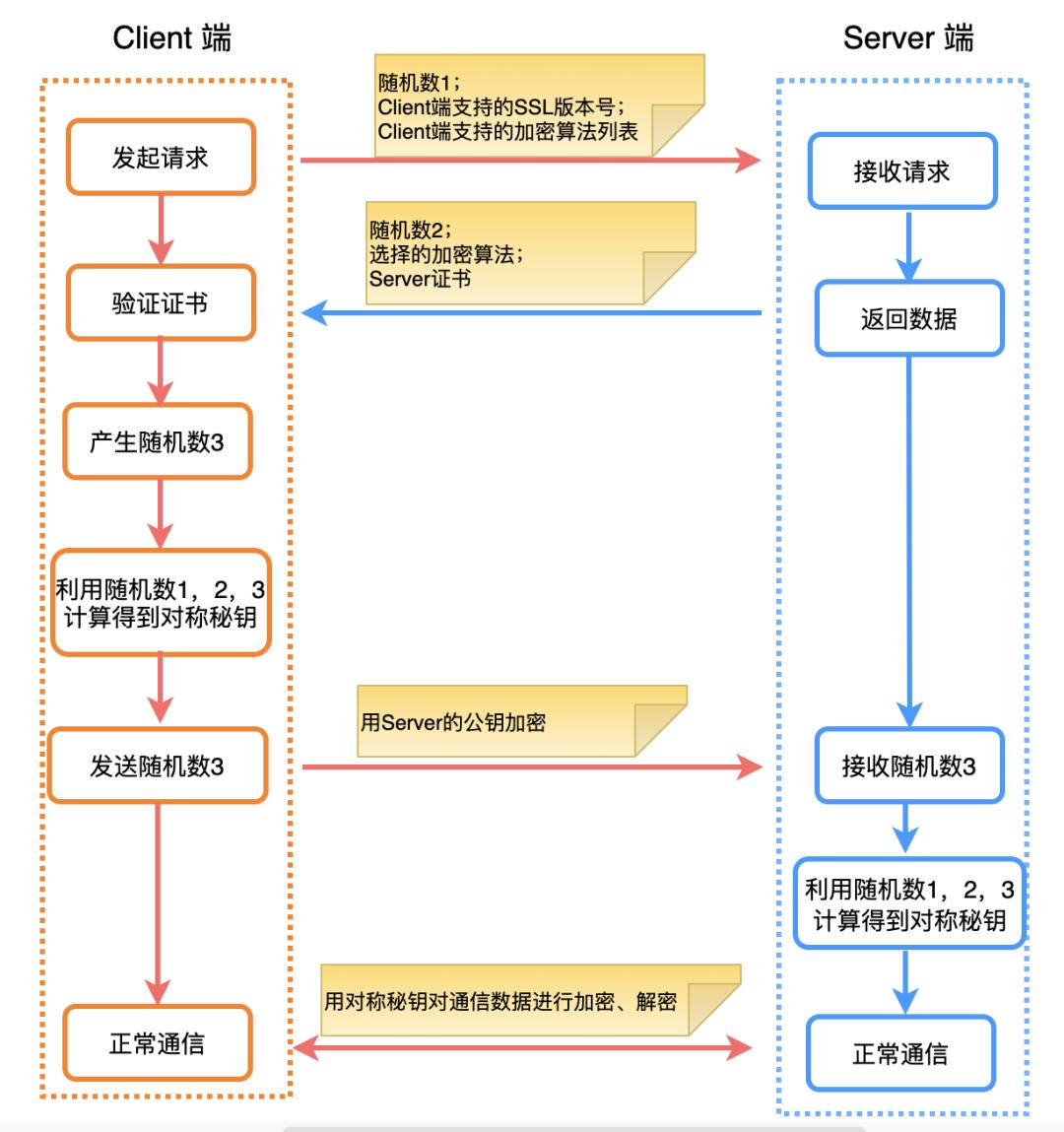 物聯網網絡云平臺加密、證書的那些事(圖18)