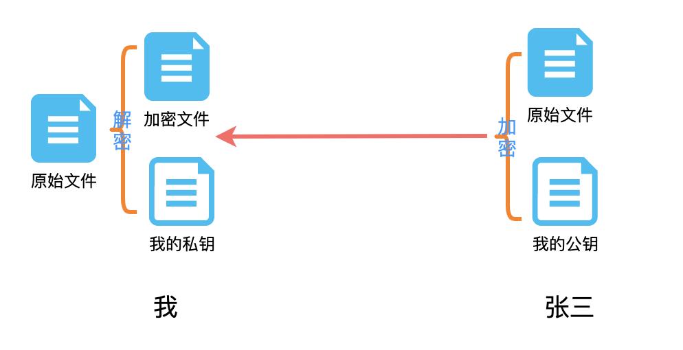 物聯網網絡云平臺加密、證書的那些事(圖8)