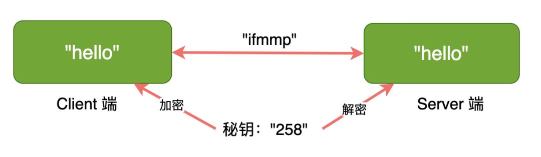 物聯網網絡云平臺加密、證書的那些事(圖5)