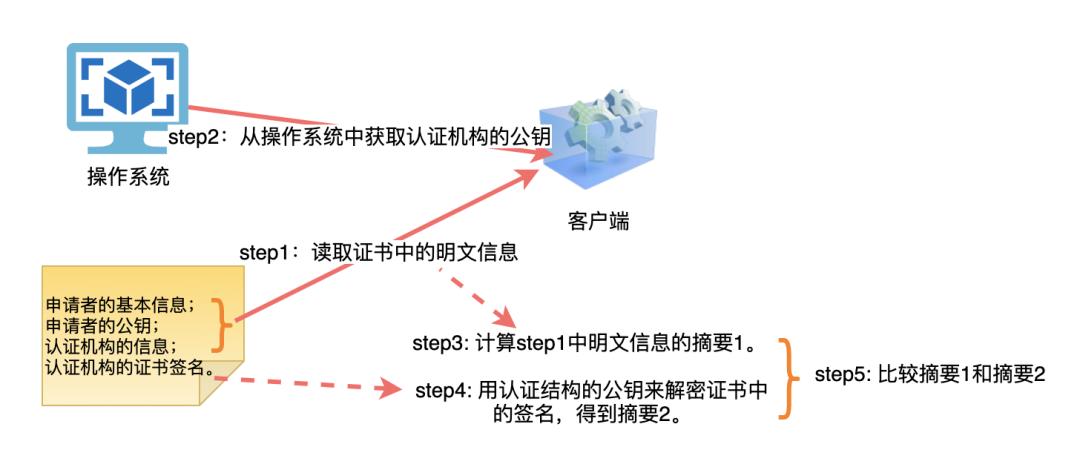 物聯網網絡云平臺加密、證書的那些事(圖11)