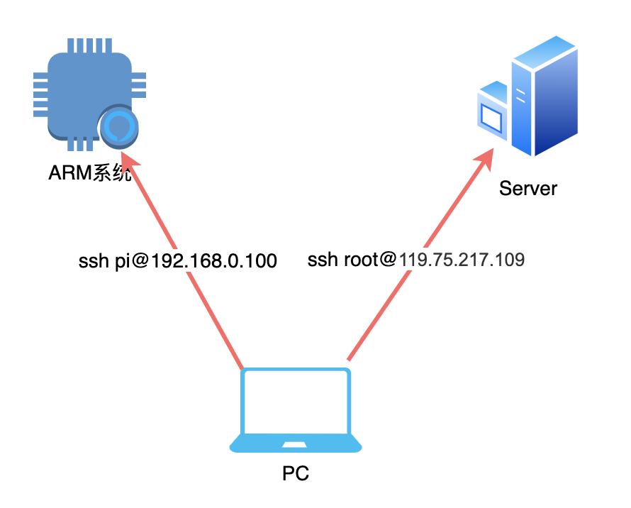 物聯網網絡云平臺加密、證書的那些事(圖20)
