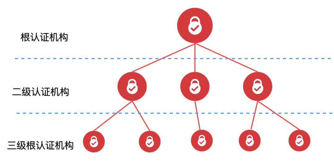 物聯網網絡云平臺加密、證書的那些事(圖13)