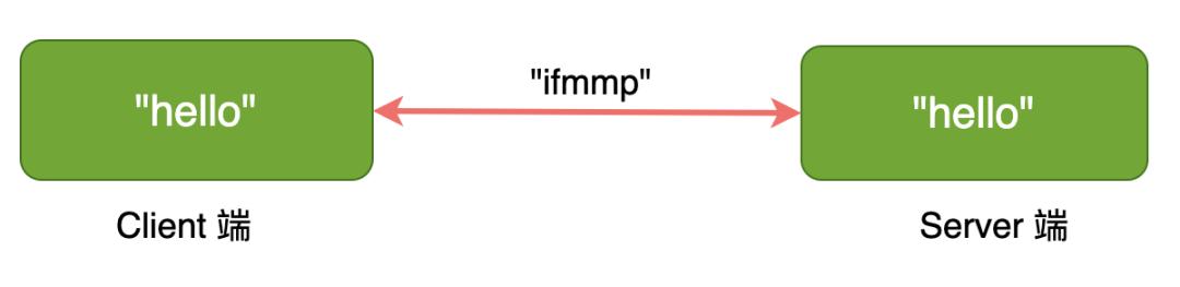 物聯網網絡云平臺加密、證書的那些事(圖4)